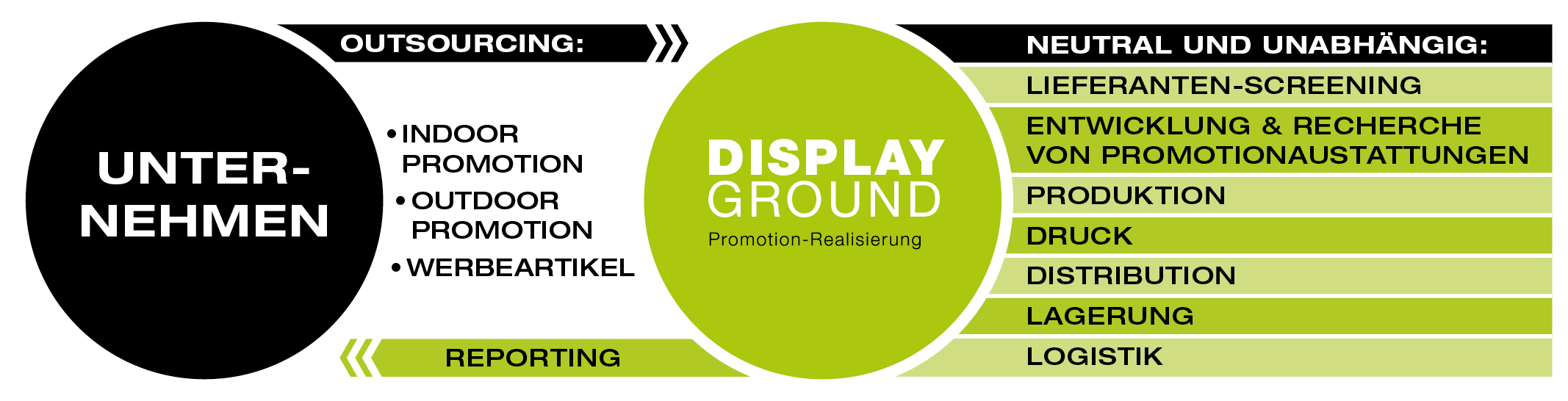 Displayground Outsourcing